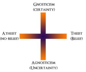 atheism-agnosticism