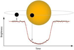 Exoplanet transit illustration