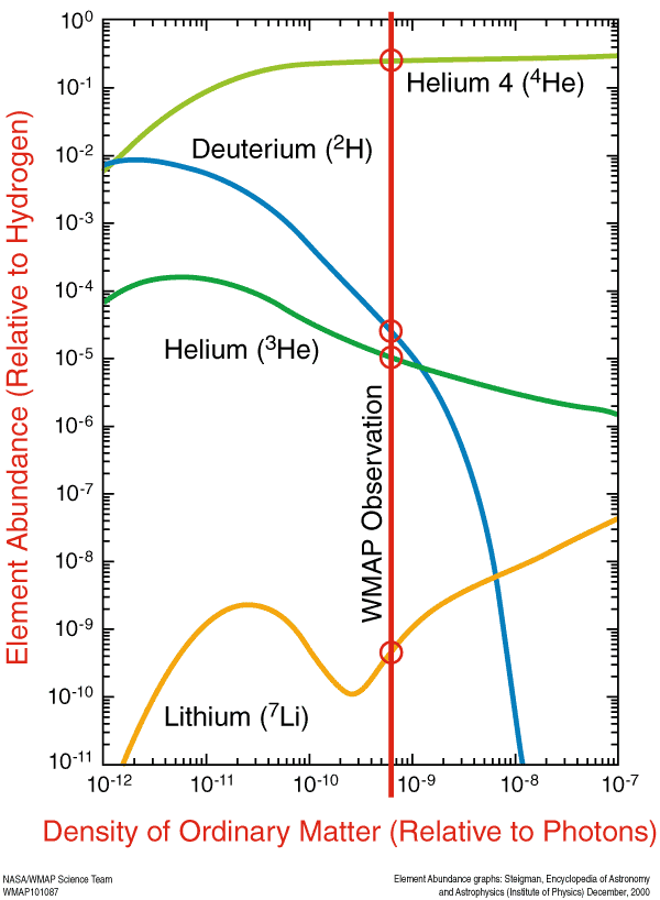 Abundance of elements from the Big Bang