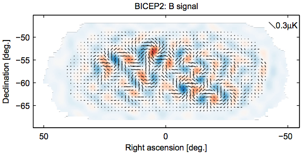 BICEP2 signal in the Cosmic Microwave Background