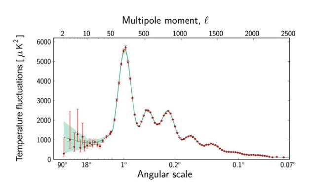 CMB power spectrum from Planck.