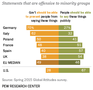 Pew Poll on Free Speech