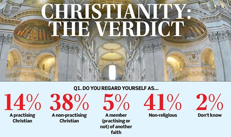 Britain Christianity survey